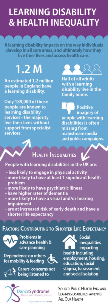 Learning Disability and health inequality